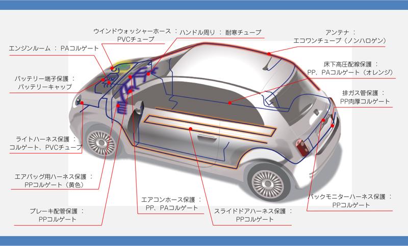 自動車での用途